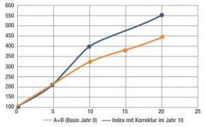 4: Einfluss der Umbasierung auf den Verlauf eines Index. Bild: Processnet