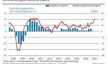 Deutschland macht seinem Namen als Exportmeister einmal wieder alle Ehre. (Grafik: Ifo Institut)