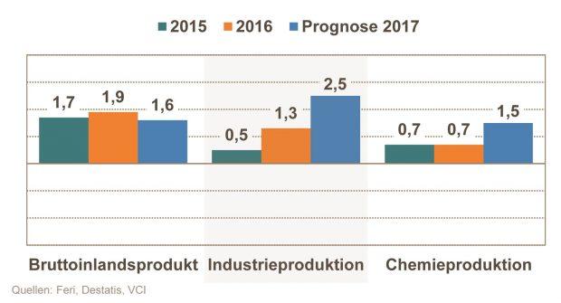 VCI Halbjahresbilanz 2017 - Chemie im Vergleich zu anderen Wirtschaftsindikatoren