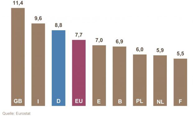 VCI Halbjahresbilanz 2017 - Industriestrompreise im Ländervergleich