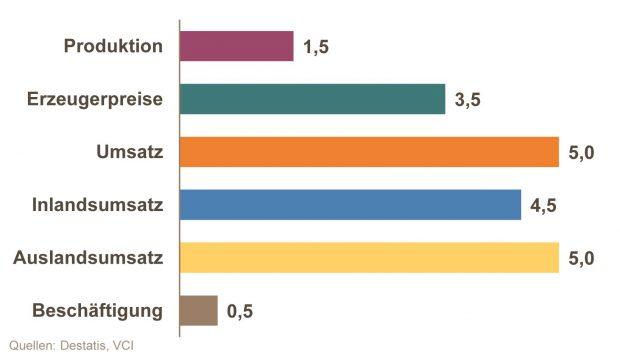 VCI Halbjahresbilanz 2017 - Kernindikatoren