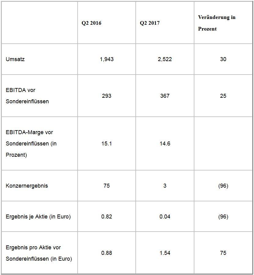 Lanxess bleibt auf Rekordkurs