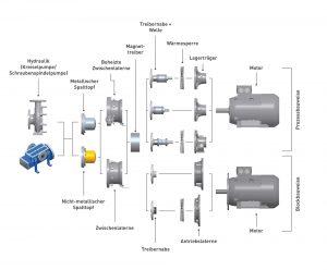 Bild-4_Modulares-Baukasten-System-für-magnetgekuppelte-Pumpen