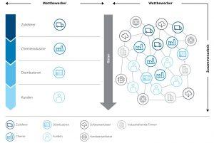 Digitalisierung Deloitte Veränderung der Wertschöpfungsketten_neu