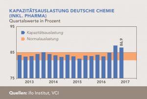 VCI-grafik-kapazitaetsauslastung-deutsche-chemie-inkl-pharma-2013-bis-2017