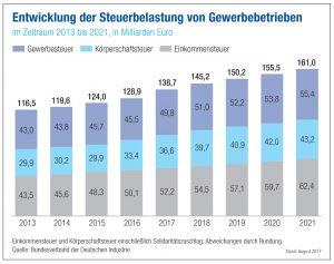 VCI_2017-09-05-grafik-entwicklung-der-steuerbelastung-von-gewerbebetrieben-in-deutschland-2013-bis-2021