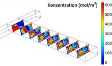1: Die Simulation der chemischen und physikalischen Vorgänge bietet an dieser Stelle eine Möglichkeit, Informationen über die Abläufe im Reaktor zu erhalten, die das Experiment nicht liefern kann. Im Bild: simuliertes Konzentrationsprofil. Bilder: Comsol