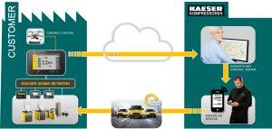 1: Punktgenauer Service bei niedrigen Kosten: Die intelligente Druckluftanlage ermöglicht hohe Energieeffizienz und sichere Versorgung. Bild: Kaeser Kompressoren