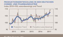 Produktionsentwicklung in der deutschen Chemie- und Pharmaindustrie 2013 bis 3. Quartal 2017 nach Quartalen, Index und Trend. (GrafiK: VCI)