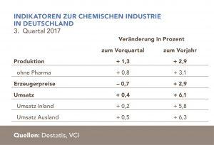 VCI_2017-11-02-grafik-indikatoren-chemische-industrie-deutschland-quartal-3-2017