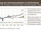 Entwicklung der Chemieproduktion in Deutschland (Bild: VCI)