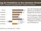 Besonders Produkte aus den Segmenten Pharma, anorganische Grundstoffe und Konsumchemikalien waren 2017 gefragt. (Bild: VCI)