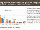 Dass der Klimaschutz in der EU über den Emissionshandel funktioniert, ist unbestritten. Der Verband warnt vor nationalen Alleingängen und mahnt bei der Politik internationale Bemühungen im Klimaschutz an. (Bild: VCI)