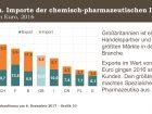 Durch den Brexit steht auch für die Chemie viel auf dem Spiel - Deutschland und Großbritannien sind wichtige Chemie-Handelspartner. (Bild: VCI)