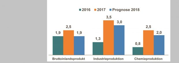 Der Chemieverband VCI rechnet auch für 2018 mit einer positiven Entwicklung.