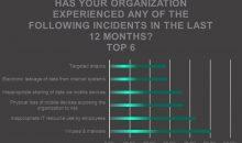 Kaspersky-Studie zur Cyber Security in der Industrie