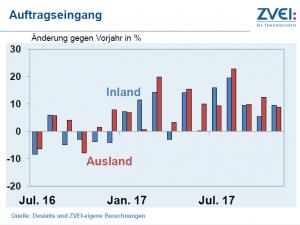 Die Aufträge in der deutschen Elektroindustrie entwickelten sich zum Jahresende 2017 hin sehr positiv. ZVEI
