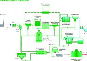 2_ Schema der Abwasserreinigung