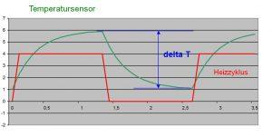 Messprinzip des kalorimetrischen Strömungssensors - Wechsel zwischen Heiz- und Abkühlzyklus