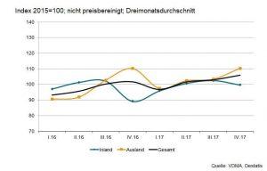 VDMA Umsatzentwicklung der deutschen Hersteller von Industriearmaturen