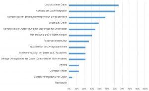 Welche Probleme sehen Sie bei der Analyse von Daten
