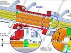 Größere Prozessoberflächen und Strömungsquerschnitte ohne signifikante Veränderung der Baugröße.