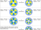 Vergleich der Raumvolumina zwischen dem Standard-Walzenzylindermodul und dem Ermo mit unterschiedlichen Planetspindelbestückungen.
