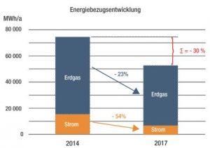 Energiebezugsentwicklung