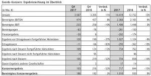Die Zahlen von Evonik im Überblick: Umsatz und operatives Ergebnis sind gestiegen, der Gewinn ist gesunken. (Bild: Evonik)