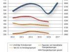 Trendwende im Pumpenmarkt. Produktionsentwicklung bei Flüssigkeitspumpen in Deutschland.  Zahl für 2017 geschätzt. Grafik: CHEMIE TECHNIK, Daten: Destatis