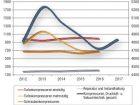 Servicegeschäft stabil. Produktionsentwicklung bei Kompressoren, Druckluft- und Vakuumtechnik. Zahl für 2017 geschätzt. Grafik: CHEMIE TECHNIK, Daten: Destatis