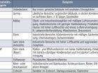 Korrosionsschutzkategorien nach DIN EN ISO 12944-2.
