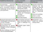 Vor- und Nachteile verschiedener Vakuumpumpen.