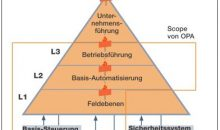 Der Scope der Open Process Automation erstreckt sich über drei Ebenen der Automatisierungspyramide. Bild: CHEMIE TECHNIK
