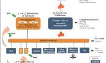 Die von Exxonmobil vorgeschlagene Open Process Automation löst die klassische Automatisierungspyramide auf. Bild: CHEMIE TECHNIK, Infos: Exxonmobil