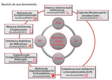 Zertifizierung von Energiemanagementsystemen