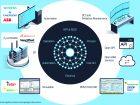 Neben eigenen Engineering-Funktionen ermöglicht das Datenmodell die Anbindung spezieller Werkzeuge und Durchgängigkeit zu weiteren Systemen.