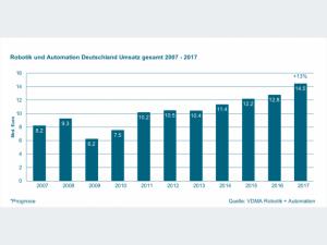 VDMA 902iee0718-VDMA-Robotik-Automation-Umsatz-Bild-1-620x465