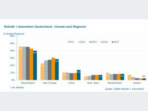 VDMA 902iee0718-VDMA-Robotik-Automation-Umsatz-Regionen-Bild-2-620x465