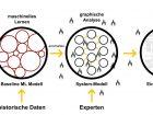 """Das System """"hört"""" durch maschinelles Lernen auf kleine Veränderungen beim Betrieb. Durch Graphenanalyse werden solche Anomalien zu Problemen aggregiert."""