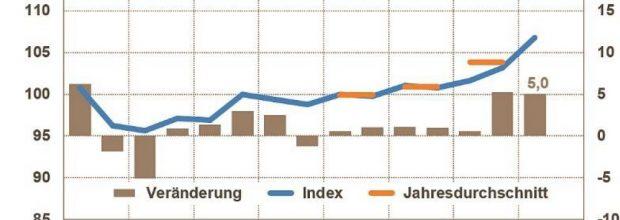 Entwicklung der Chemieproduktion in Deutschland. Bild: VCI
