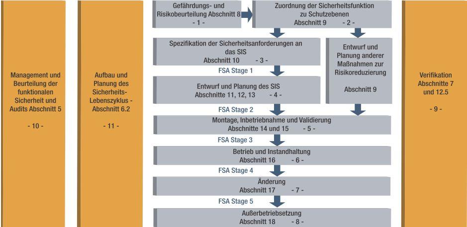 Neuerungen in der VDI/VDE-Richtlinie 2180