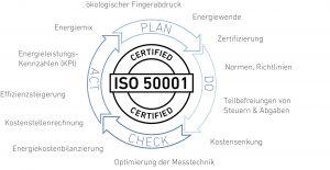 Fig1_ Übersicht Energiemanagement ISO 50.001