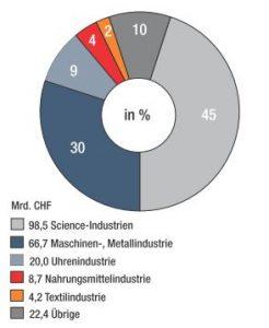 Schweiz Wirtschaft 1