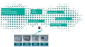 Mit verschiedenen Komponenten bis hin zu Cloud-Applikationen will Siemens die Gleise für den künftigen Datenaustausch in der Namur Open Architecture legen.