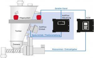 ActiFlow diagram magi