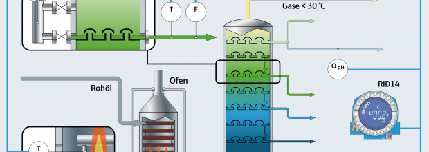 Applikation_Distillationskolonne_RID14_DE