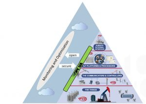 OPC UA spielt eine Schlüsselrolle bei der Realisierung der Namur Open Architecture.