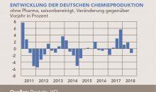 Erstmals seit Anfang 2017 ist die Chemieproduktion in 3/2018 wieder gefallen. (Bild: VCI)