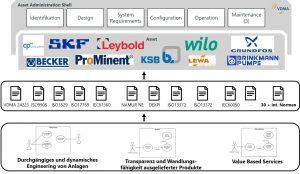 2 Vorgehensweise zur Standardisierung einer Verwaltungsschale für Pumpen und Vakuumpumpen